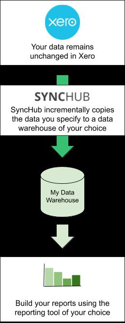 SyncHub Data Flow Diagram - Xero